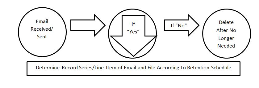 Email retention determination flow chart